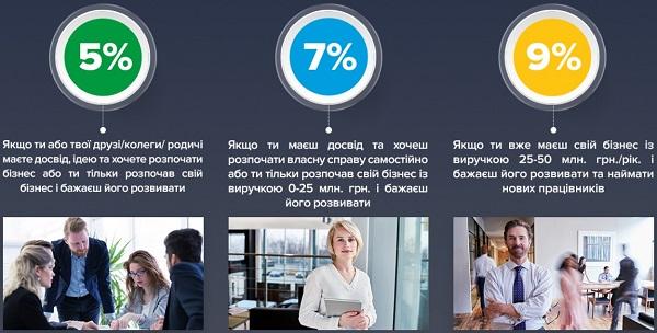 Картинки по запросу Уряд затвердив постанови, які запускають державну підтримку мікро- та малого підприємництва
